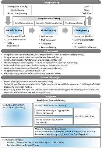 100_Integrierte Personalplanung