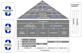 Integrierte-Planung