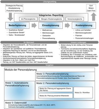 Integrierte_Personalplanung
