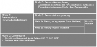 Personalplanung-Module