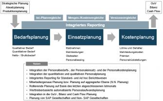 Personalplanung-Ueberblick